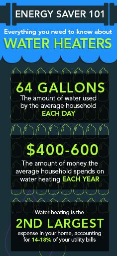 Solar Water Heater in phx